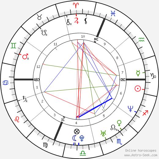 Rob Mariano astro natal birth chart, Rob Mariano horoscope, astrology