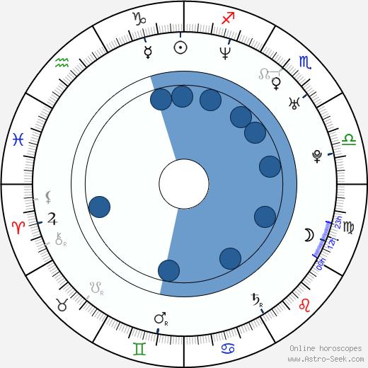 Ryan Locke wikipedia, horoscope, astrology, instagram