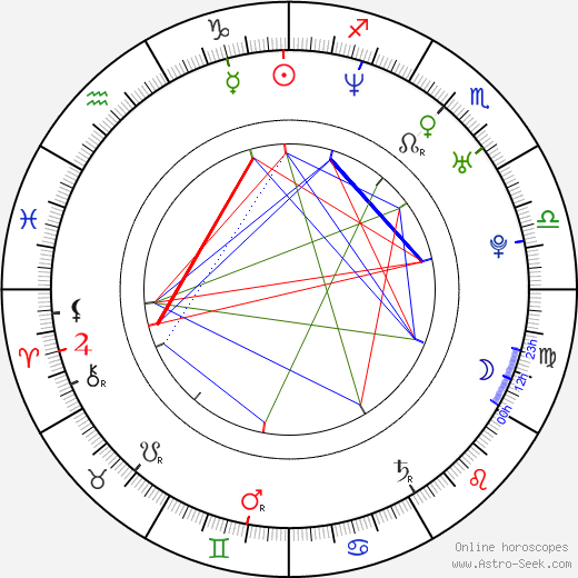 Ryan Locke birth chart, Ryan Locke astro natal horoscope, astrology