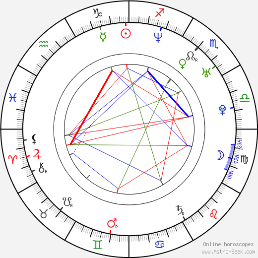 Sameera Reddy birth chart, Sameera Reddy astro natal horoscope, astrology
