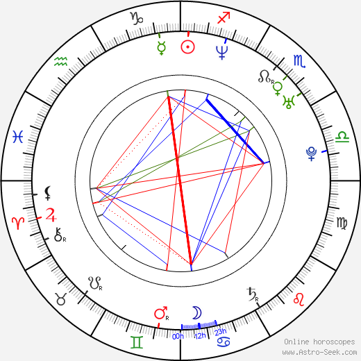Sándor Csányi astro natal birth chart, Sándor Csányi horoscope, astrology