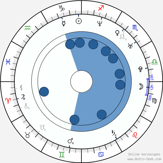 Shannon Young wikipedia, horoscope, astrology, instagram