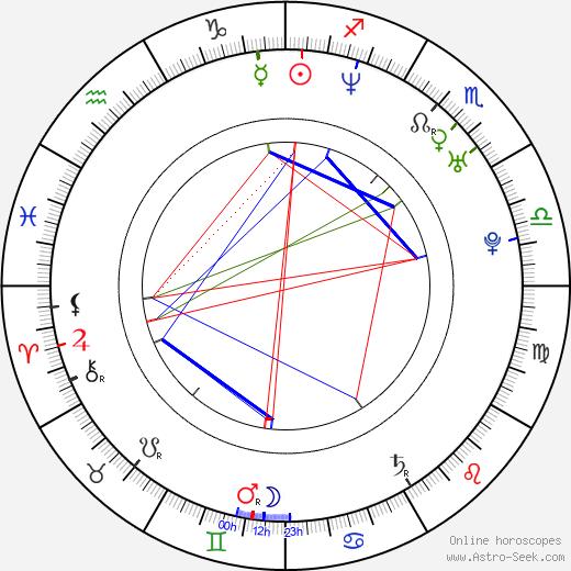 Сиа (певица) Sia Furler день рождения гороскоп, Sia Furler Натальная карта онлайн
