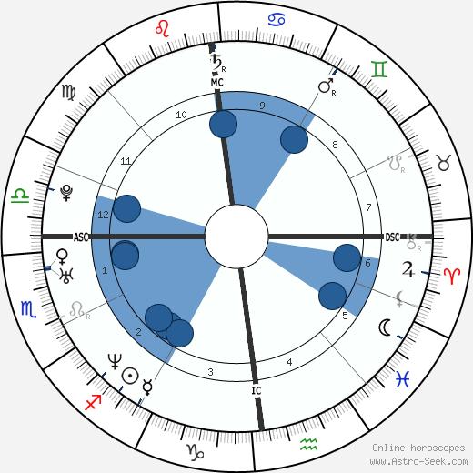 Solenn Poivre d'Arvor wikipedia, horoscope, astrology, instagram