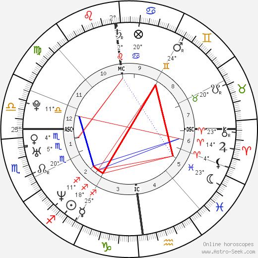 Solenn Poivre d'Arvor birth chart, biography, wikipedia 2019, 2020