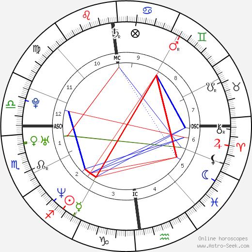 Solenn Poivre d'Arvor birth chart, Solenn Poivre d'Arvor astro natal horoscope, astrology