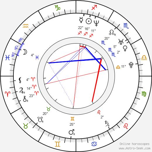 Sonia Bohosiewicz birth chart, biography, wikipedia 2018, 2019