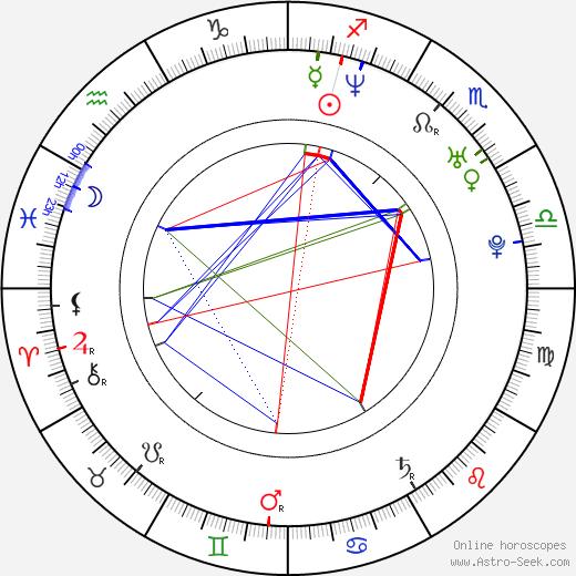 Sonia Bohosiewicz astro natal birth chart, Sonia Bohosiewicz horoscope, astrology