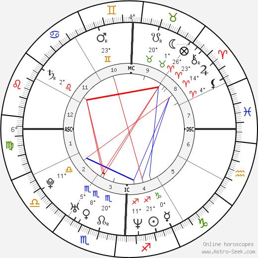 Thomas DeLonge birth chart, biography, wikipedia 2019, 2020