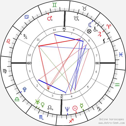 Thomas DeLonge astro natal birth chart, Thomas DeLonge horoscope, astrology