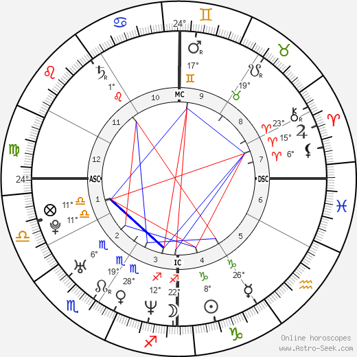 Tiger Woods birth chart, biography, wikipedia 2020, 2021