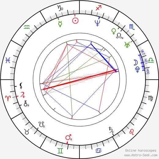 Tomáš Ortel birth chart, Tomáš Ortel astro natal horoscope, astrology