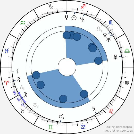 Valérie Decobert-Koretzky wikipedia, horoscope, astrology, instagram