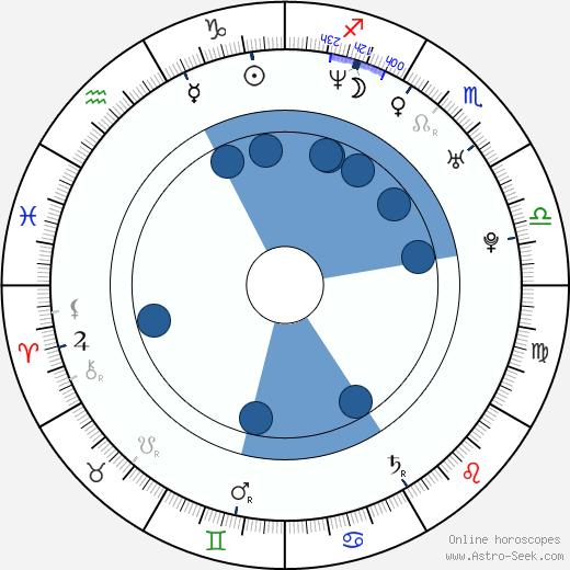 Zahf Paroo wikipedia, horoscope, astrology, instagram