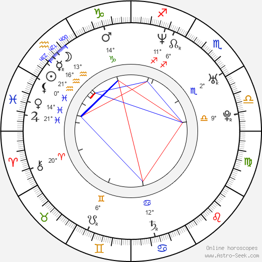 Aleksandr Bukharov birth chart, biography, wikipedia 2020, 2021