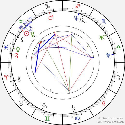 Aleksandr Bukharov astro natal birth chart, Aleksandr Bukharov horoscope, astrology