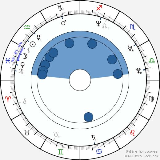 Alexia Landeau wikipedia, horoscope, astrology, instagram