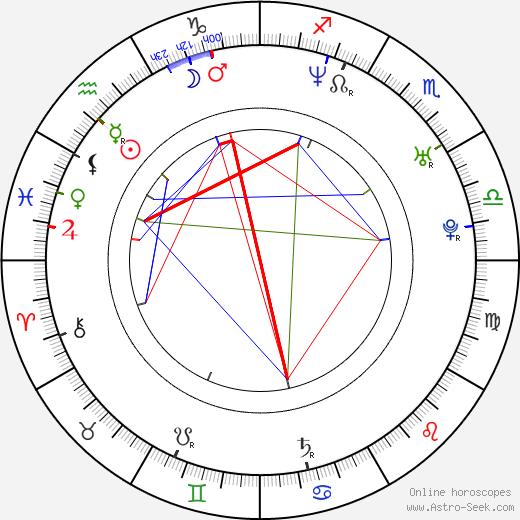 Alexondra Lee tema natale, oroscopo, Alexondra Lee oroscopi gratuiti, astrologia