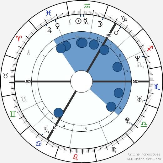 Amanda Girvan wikipedia, horoscope, astrology, instagram