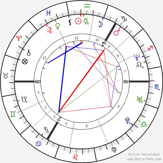 Amanda Girvan день рождения гороскоп, Amanda Girvan Натальная карта онлайн