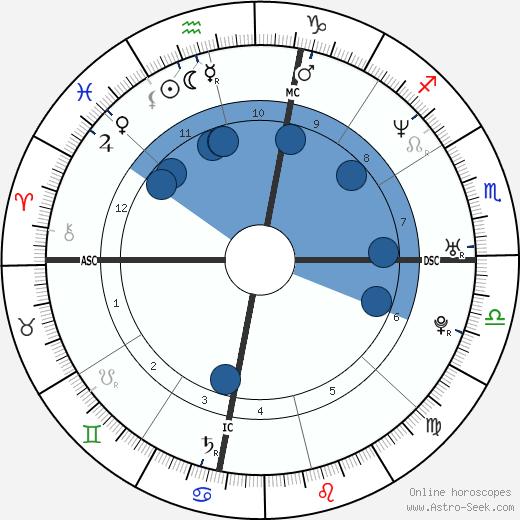 Amber Frey wikipedia, horoscope, astrology, instagram