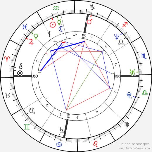 Amber Frey день рождения гороскоп, Amber Frey Натальная карта онлайн