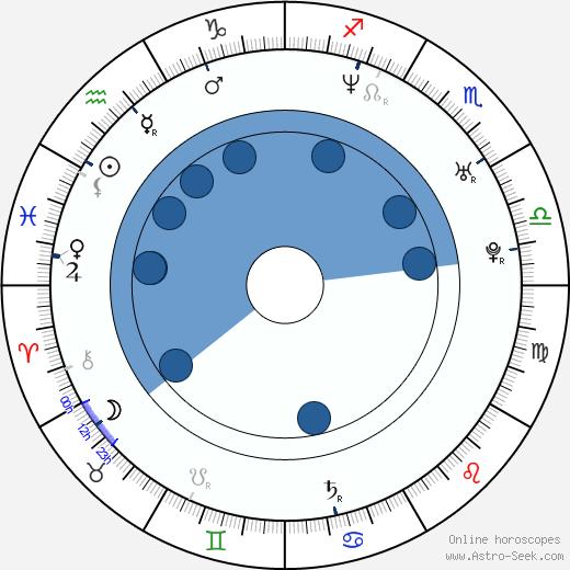 Anita Jancia wikipedia, horoscope, astrology, instagram