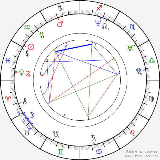 Anita Jancia birth chart, Anita Jancia astro natal horoscope, astrology
