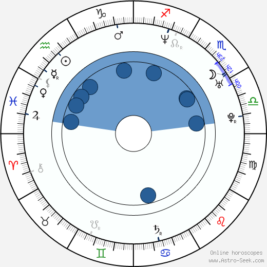 Ayten Soykök wikipedia, horoscope, astrology, instagram