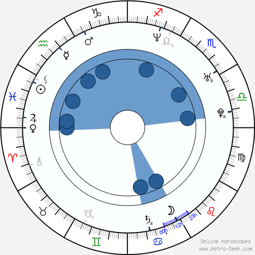Bohdan Ulihrach wikipedia, horoscope, astrology, instagram