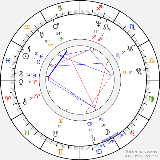 Bohdan Ulihrach birth chart, biography, wikipedia 2018, 2019