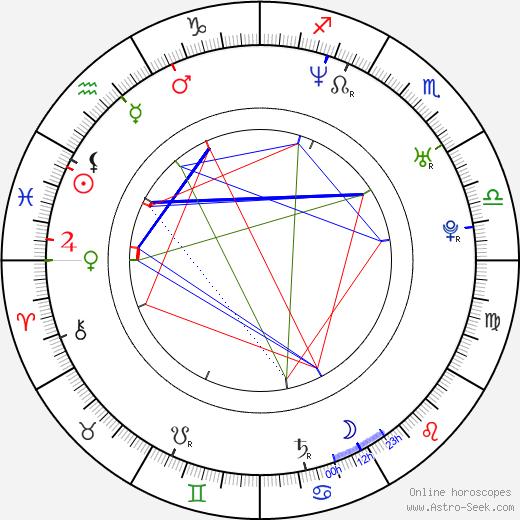 Bohdan Ulihrach birth chart, Bohdan Ulihrach astro natal horoscope, astrology