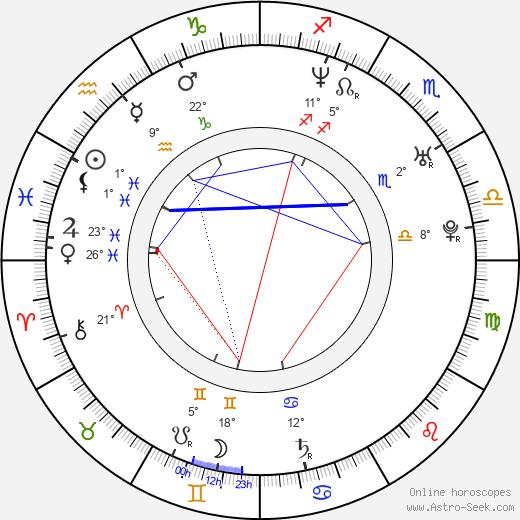 Brian Littrell birth chart, biography, wikipedia 2020, 2021