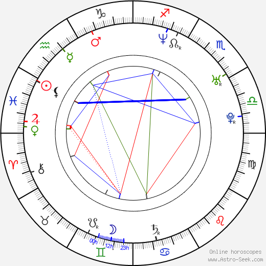 Brian Littrell birth chart, Brian Littrell astro natal horoscope, astrology