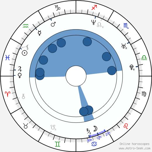 Callan Mulvey wikipedia, horoscope, astrology, instagram