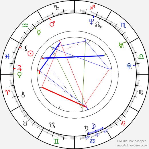 Callan Mulvey birth chart, Callan Mulvey astro natal horoscope, astrology