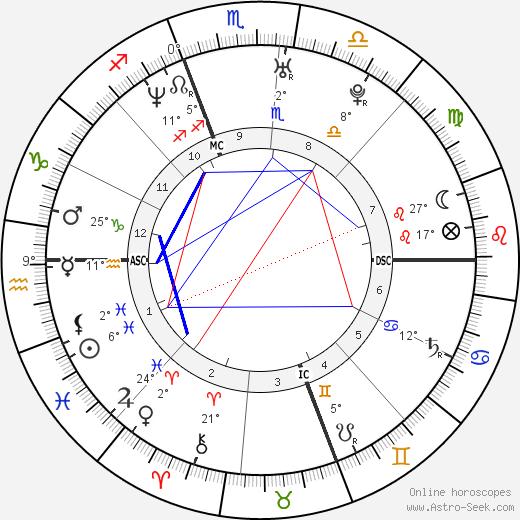 Chelsea Handler birth chart, biography, wikipedia 2018, 2019