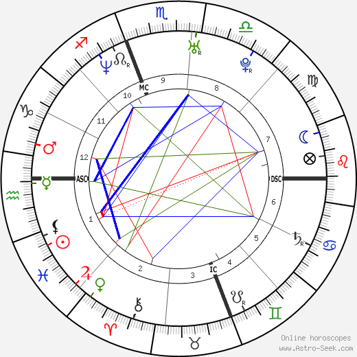 Chelsea Handler astro natal birth chart, Chelsea Handler horoscope, astrology