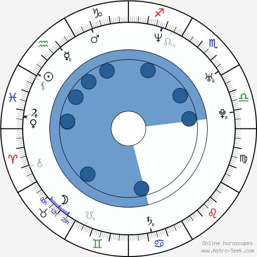 Christo Jivkov wikipedia, horoscope, astrology, instagram