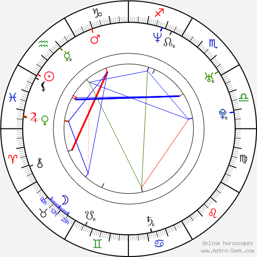 Христо Живков Christo Jivkov день рождения гороскоп, Christo Jivkov Натальная карта онлайн