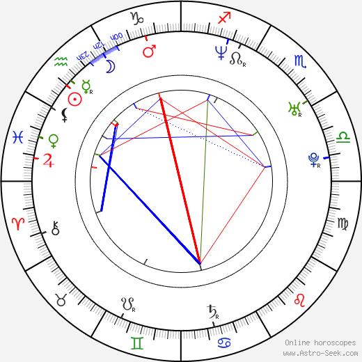 Corey Parker Robinson astro natal birth chart, Corey Parker Robinson horoscope, astrology
