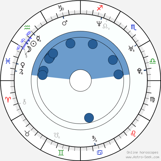 Dalon Huntington wikipedia, horoscope, astrology, instagram