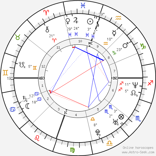 Drew Barrymore birth chart, biography, wikipedia 2017, 2018
