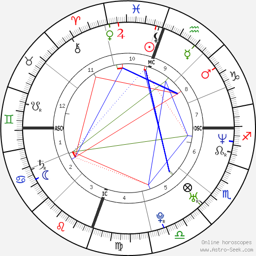Drew Barrymore astro natal birth chart, Drew Barrymore horoscope, astrology