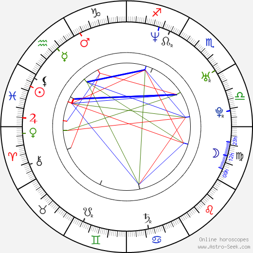 Drew Goddard birth chart, Drew Goddard astro natal horoscope, astrology