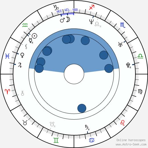 Ebru Aykaç wikipedia, horoscope, astrology, instagram