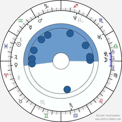 George Katt wikipedia, horoscope, astrology, instagram