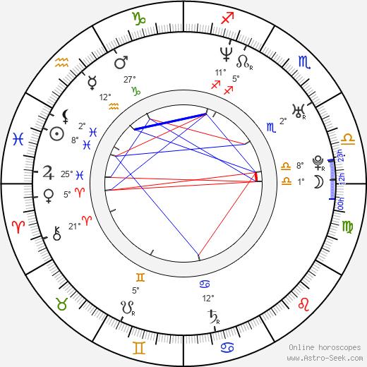 George Katt birth chart, biography, wikipedia 2019, 2020