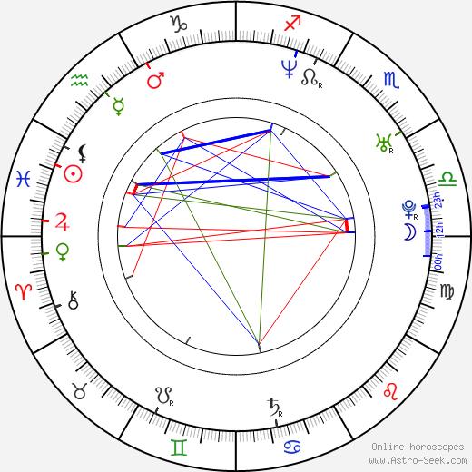 George Katt birth chart, George Katt astro natal horoscope, astrology