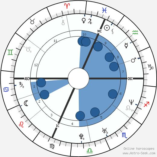 Gotham Chopra wikipedia, horoscope, astrology, instagram